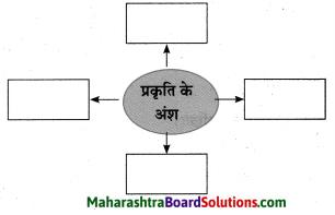 Maharashtra Board Class 10 Hindi Solutions Chapter 1 सोंधी सुगंध 13