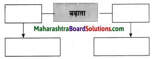 Maharashtra Board Class 10 Hindi Solutions Chapter 1 सोंधी सुगंध 14