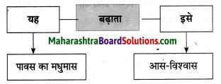 Maharashtra Board Class 10 Hindi Solutions Chapter 1 सोंधी सुगंध 7