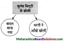 Maharashtra Board Class 10 Hindi Solutions Chapter 1 सोंधी सुगंध 9