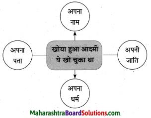 Maharashtra Board Class 10 Hindi Solutions Chapter 2 खोया हुआ आदमी 10