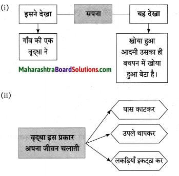 Maharashtra Board Class 10 Hindi Solutions Chapter 2 खोया हुआ आदमी 11Maharashtra Board Class 10 Hindi Solutions Chapter 2 खोया हुआ आदमी 11Maharashtra Board Class 10 Hindi Solutions Chapter 2 खोया हुआ आदमी 11