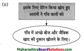 Maharashtra Board Class 10 Hindi Solutions Chapter 2 खोया हुआ आदमी 18