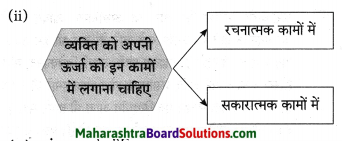 Maharashtra Board Class 10 Hindi Solutions Chapter 2 खोया हुआ आदमी 21