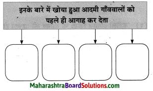 Maharashtra Board Class 10 Hindi Solutions Chapter 2 खोया हुआ आदमी 30