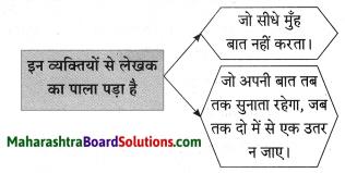 Maharashtra Board Class 10 Hindi Solutions Chapter 3 सफर का साथी और सिरदर्द 11