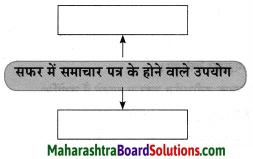 Maharashtra Board Class 10 Hindi Solutions Chapter 3 सफर का साथी और सिरदर्द 26