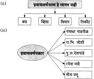Maharashtra Board Class 10 Marathi Aksharbharati Solutions Chapter 10 रंग साहित्याचे 11