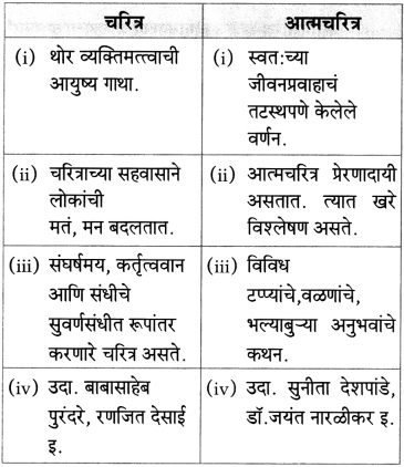 Maharashtra Board Class 10 Marathi Aksharbharati Solutions Chapter 10 रंग साहित्याचे 15
