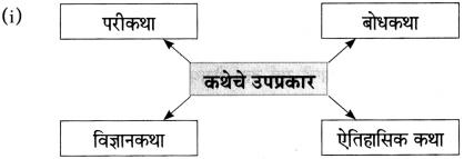 Maharashtra Board Class 10 Marathi Aksharbharati Solutions Chapter 10 रंग साहित्याचे 3