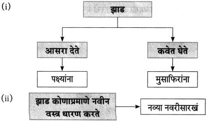 Maharashtra Board Class 10 Marathi Aksharbharati Solutions Chapter 13 हिरवंगार झाडासारखं 1