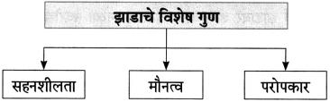 Maharashtra Board Class 10 Marathi Aksharbharati Solutions Chapter 13 हिरवंगार झाडासारखं 3