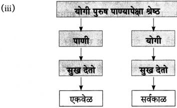 Maharashtra Board Class 10 Marathi Aksharbharati Solutions Chapter 2.2 संतवाणी योगी सर्वकाळ सुखदाता-संत एकनाथ 4