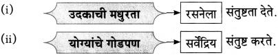 Maharashtra Board Class 10 Marathi Aksharbharati Solutions Chapter 2.2 संतवाणी योगी सर्वकाळ सुखदाता-संत एकनाथ 5