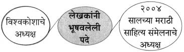 Maharashtra Board Class 10 Marathi Aksharbharati Solutions Chapter 3 शाल 23