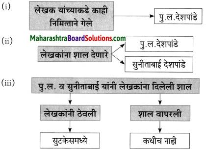 Maharashtra Board Class 10 Marathi Aksharbharati Solutions Chapter 3 शाल 4