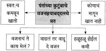 Maharashtra Board Class 10 Marathi Aksharbharati Solutions Chapter 4 उपास 18