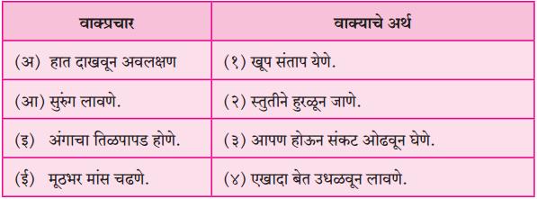 Maharashtra Board Class 10 Marathi Aksharbharati Solutions Chapter 4 उपास 4