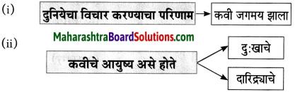 Maharashtra Board Class 10 Marathi Aksharbharati Solutions Chapter 5 दोन दिवस 2