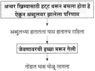 Maharashtra Board Class 10 Marathi Aksharbharati Solutions Chapter 6 चुडीवाला 11
