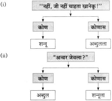 Maharashtra Board Class 10 Marathi Aksharbharati Solutions Chapter 6 चुडीवाला 14
