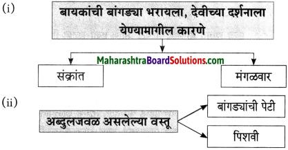 Maharashtra Board Class 10 Marathi Aksharbharati Solutions Chapter 6 चुडीवाला 2