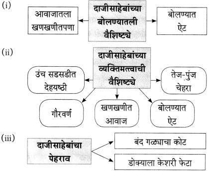 Maharashtra Board Class 10 Marathi Aksharbharati Solutions Chapter 6 चुडीवाला 8