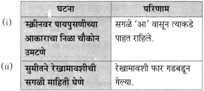 Maharashtra Board Class 10 Marathi Aksharbharati Solutions Chapter 7 फूटप्रिन्टस 18