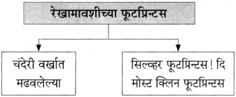 Maharashtra Board Class 10 Marathi Aksharbharati Solutions Chapter 7 फूटप्रिन्टस 19