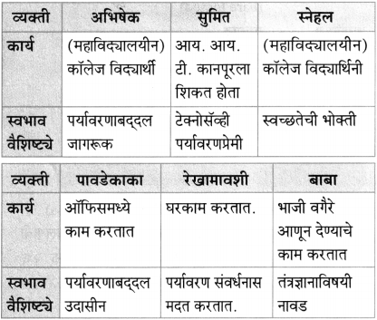 Maharashtra Board Class 10 Marathi Aksharbharati Solutions Chapter 7 फूटप्रिन्टस 36