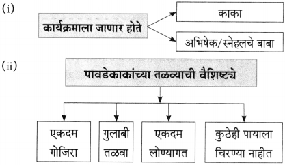 Maharashtra Board Class 10 Marathi Aksharbharati Solutions Chapter 7 फूटप्रिन्टस 4