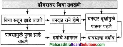 Maharashtra Board Class 10 Marathi Aksharbharati Solutions Chapter Chapter 12 रंग मजेचे रंग उदयाचे 3