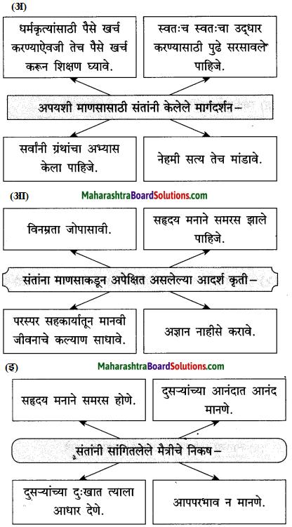 Maharashtra Board Class 10 Marathi Solutions Chapter 20 सर्व विश्वचि व्हावे सुखी 9