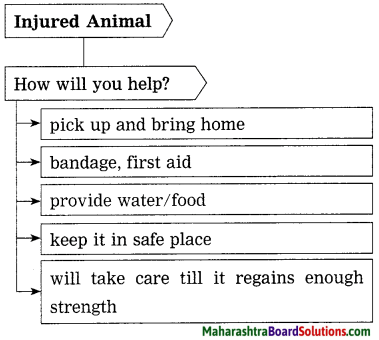 Maharashtra Board Class 10 My English Coursebook Solutions Chapter 1.2 An Encounter of a Special Kind 7