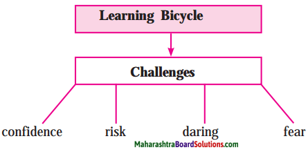 Maharashtra Board Class 10 My English Coursebook Solutions Chapter 1.5 His First Flight 5