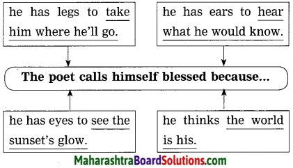 Maharashtra Board Class 10 My English Coursebook Solutions Chapter 4.1 The World is Mine 4