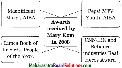 Maharashtra Board Class 10 My English Coursebook Solutions Chapter 4.4 Unbeatable Super Mom - Mary Kom 6