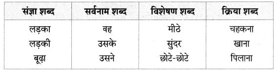 Maharashtra Board Class 7 Hindi Solutions अभ्यास - १ 3