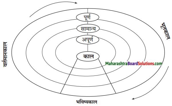 Maharashtra Board Class 7 Hindi Solutions अभ्यास - २ 2