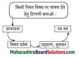 Maharashtra Board Class 7 Hindi Solutions Chapter 3 दाे लघुकथाएँ 5
