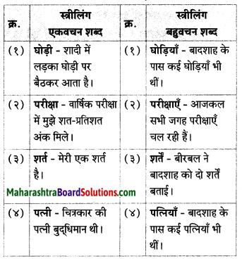 Maharashtra Board Class 7 Hindi Solutions Chapter 3 दाे लघुकथाएँ 6