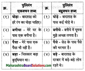 Maharashtra Board Class 7 Hindi Solutions Chapter 3 दाे लघुकथाएँ 7