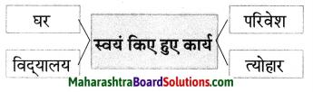 Maharashtra Board Class 7 Hindi Solutions Chapter 6 'पृथ्वी' से 'अग्नि' तक 3