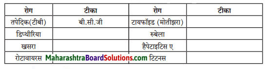 Maharashtra Board Class 7 Hindi Solutions Chapter 7 जहॉं चाह, वहाँ राह 2