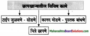 Maharashtra Board Class 7 Marathi Solutions Chapter 10 पंडिता रमाबाई 4