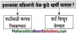 Maharashtra Board Class 7 Marathi Solutions Chapter 13 अदलाबदल 9