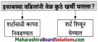 Maharashtra Board Class 7 Marathi Solutions Chapter 13 अदलाबदल 9