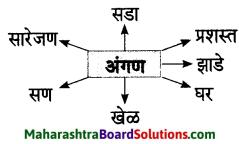 Maharashtra Board Class 7 Marathi Solutions Chapter 3 माझ्या अंगणात 4