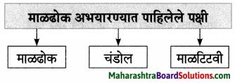 Maharashtra Board Class 7 Marathi Solutions Chapter 5.1 दादास पत्र 3