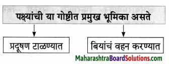 Maharashtra Board Class 7 Marathi Solutions Chapter 5.1 दादास पत्र 4
